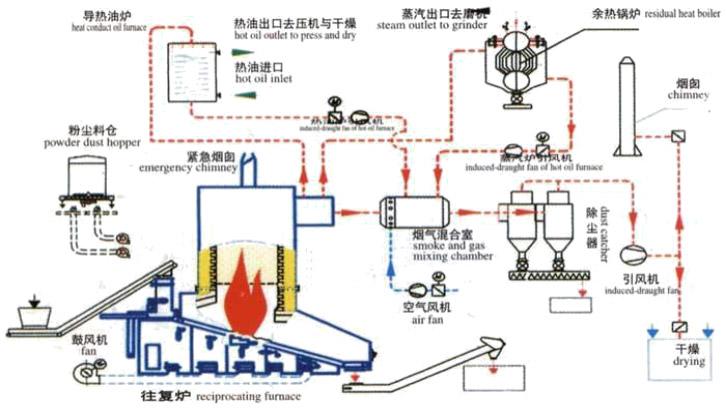 人造板企业热能中心成套技术解决方案